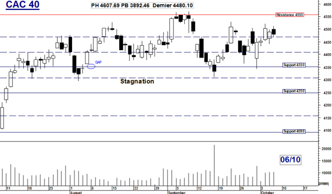 CAC 40 : Stagnation