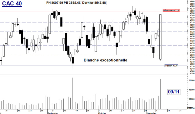 CAC 40 : Exceptionnelle blanche
