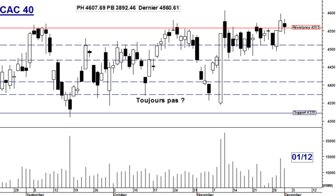 CAC 40 : Toujours pas ?