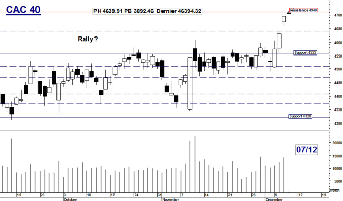 CAC 40 : Rally ?