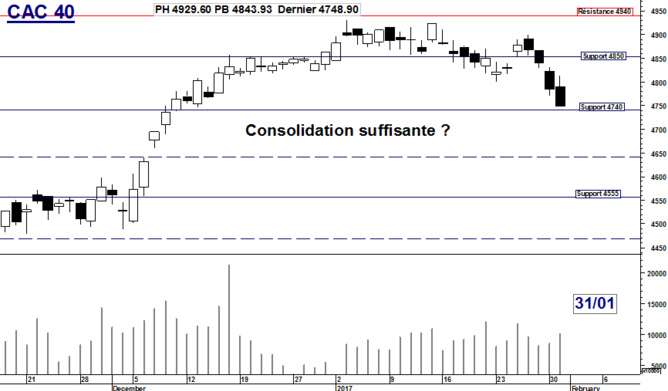 CAC 40 : Consolidation suffisante ?