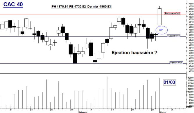 CAC 40 : Ejection haussière ?