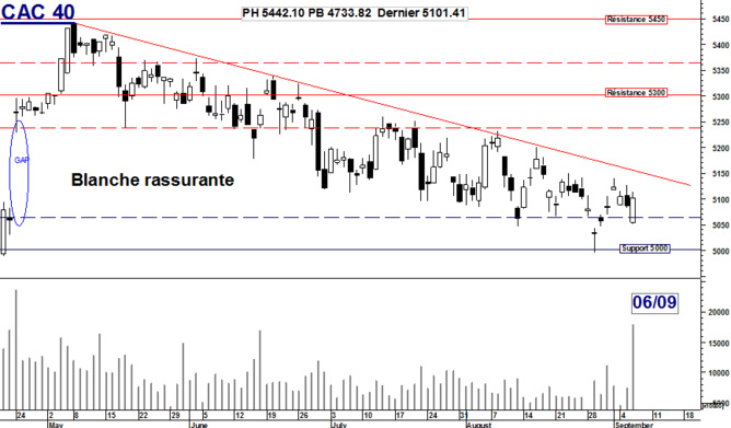 CAC 40 : Belle blanche