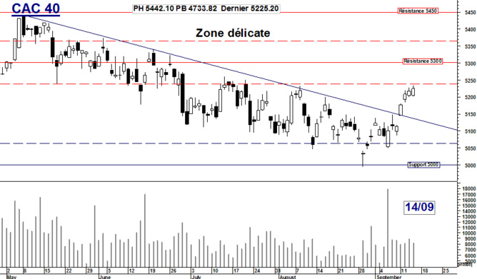 CAC 40 : Zone délicate