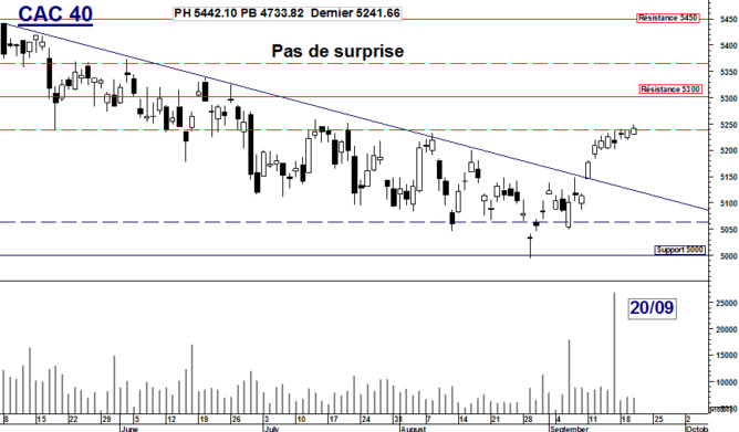 CAC 40 : Pas de surprise