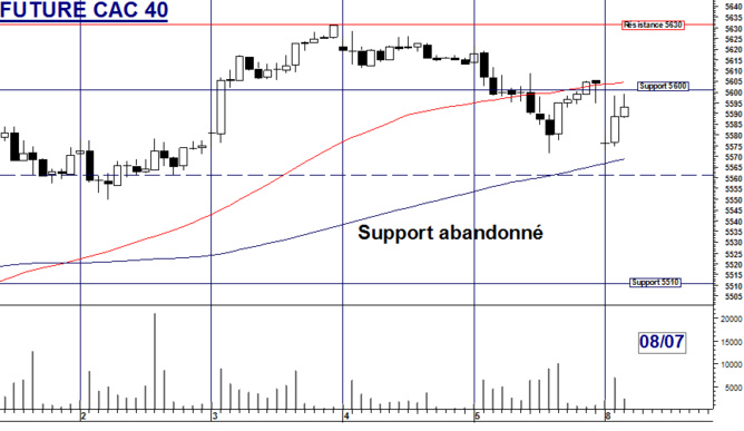 Turbo CAC 40 : Support abandonné