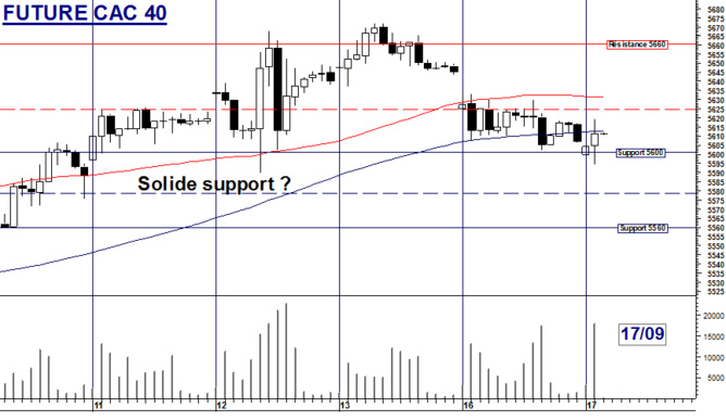 Future CAC 40 : Solide support ?