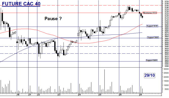Future CAC 40 : Pause ?