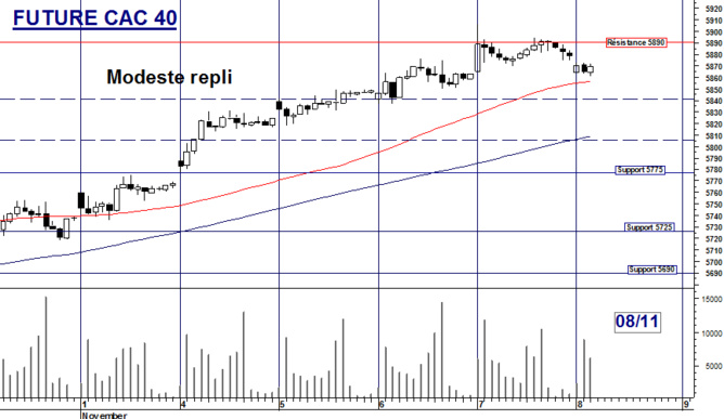Future CAC 40 : Modeste repli