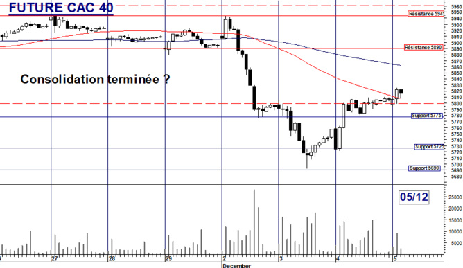 Future CAC 40 : Consolidation terminée ?
