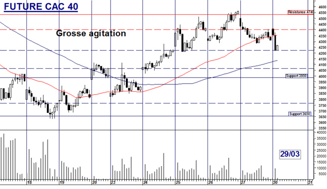 Future CAC 40 : Grosse agitation
