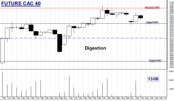 FUTURE CAC 40 : Digestion