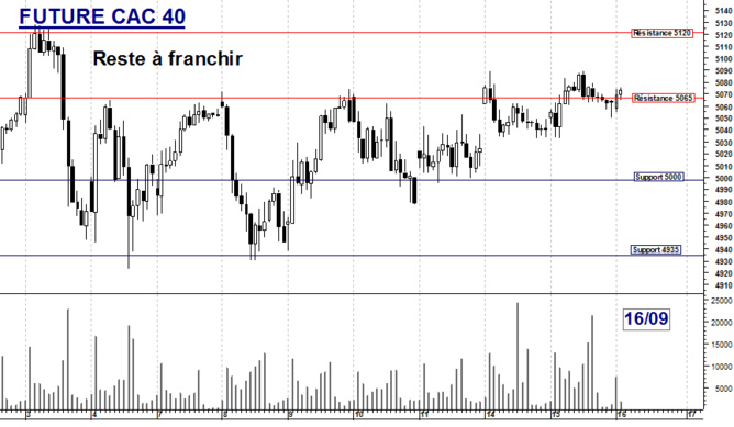 Future CAC 40 : Reste à franchir