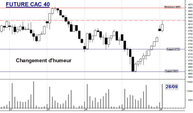 FUTURE CAC 40 : Changement d'humeur