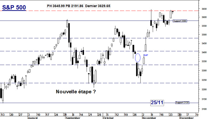 Pas de retracement