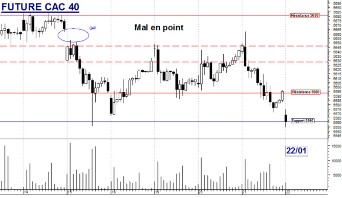 FUTURE CAC 40 : Mal en point
