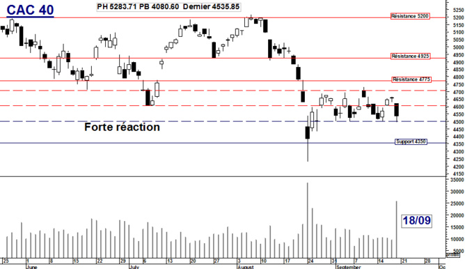 CAC 40 : Forte réaction