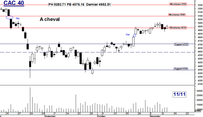 CAC 40 : A cheval