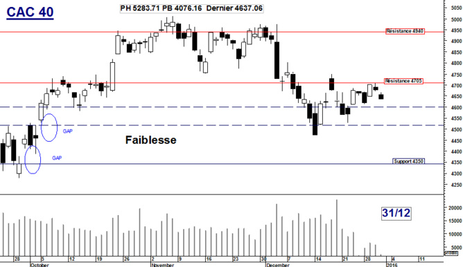 CAC 40 : Faiblesse
