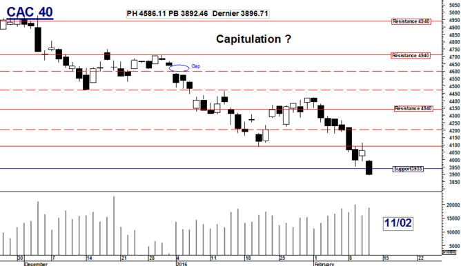 CAC 40 : Capitulation ?