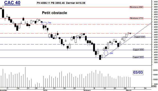 CAC 40 : Petit obstacle