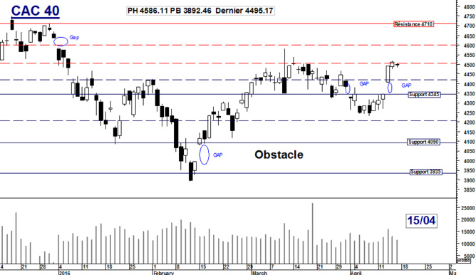 CAC 40 : Obstacle