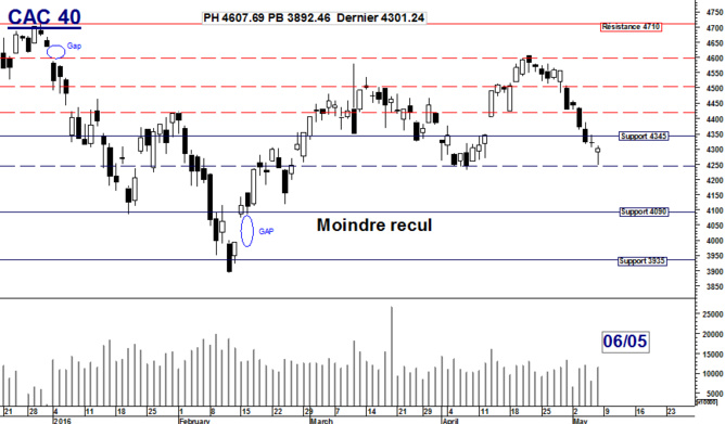 CAC 40 : Moindre recul