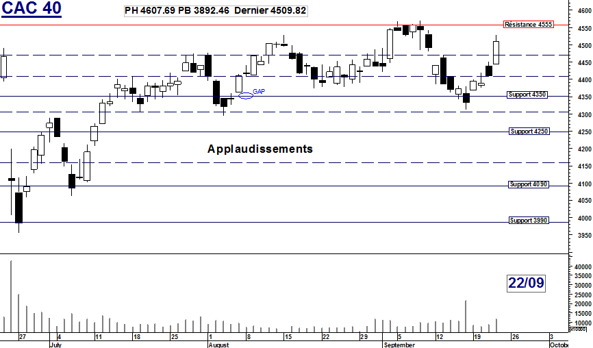 CAC 40 : Applaudissements