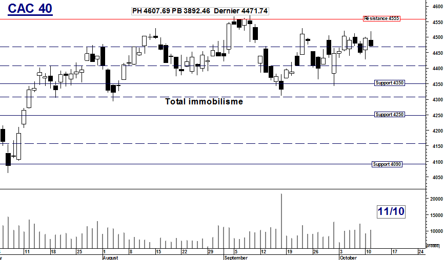 CAC 40 : Total immobilisme