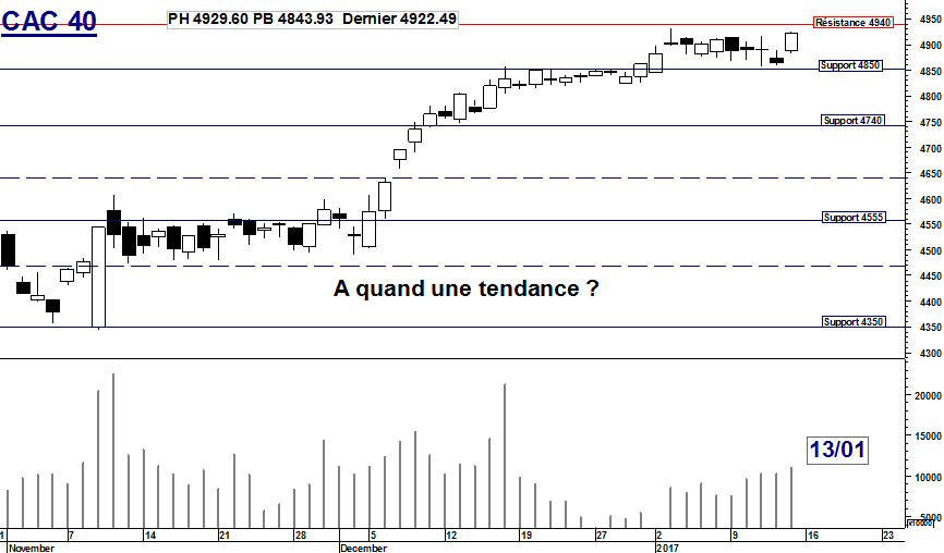 CAC 40 : A quand une tendance ?