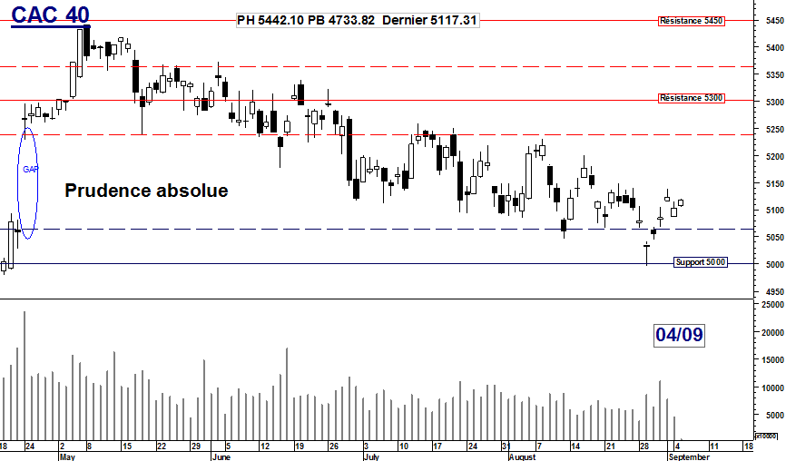 CAC 40 : Prudence absolue