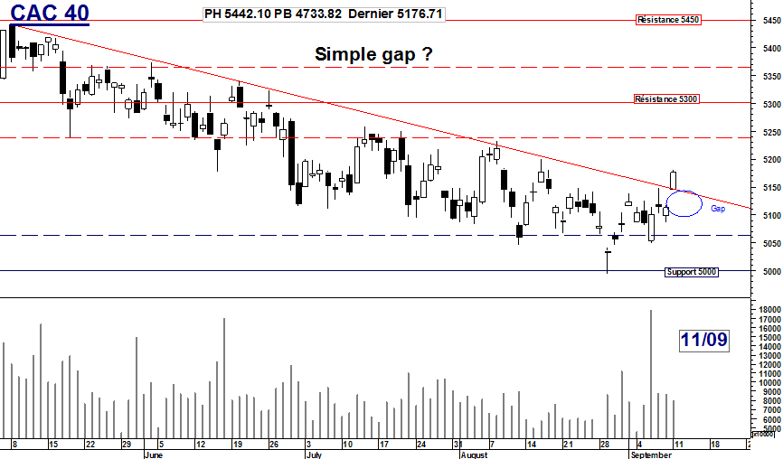 CAC 40 : Simple gap ?