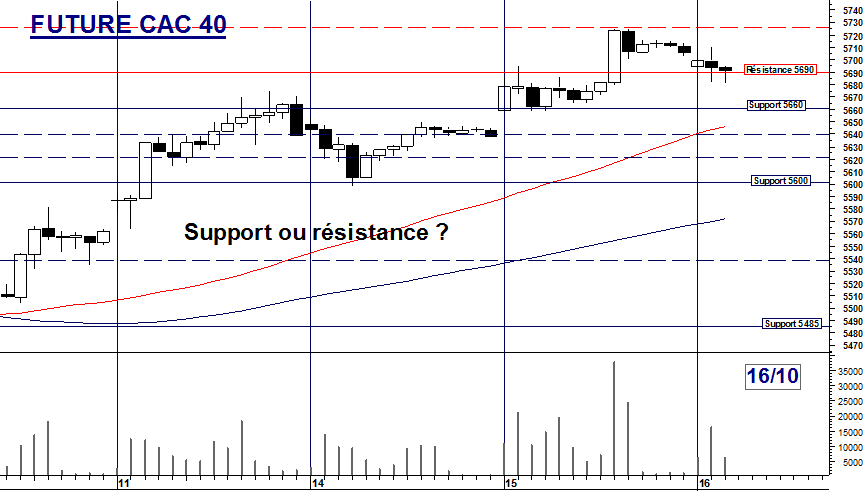 Future CAC 40 : Support ou résistance ?