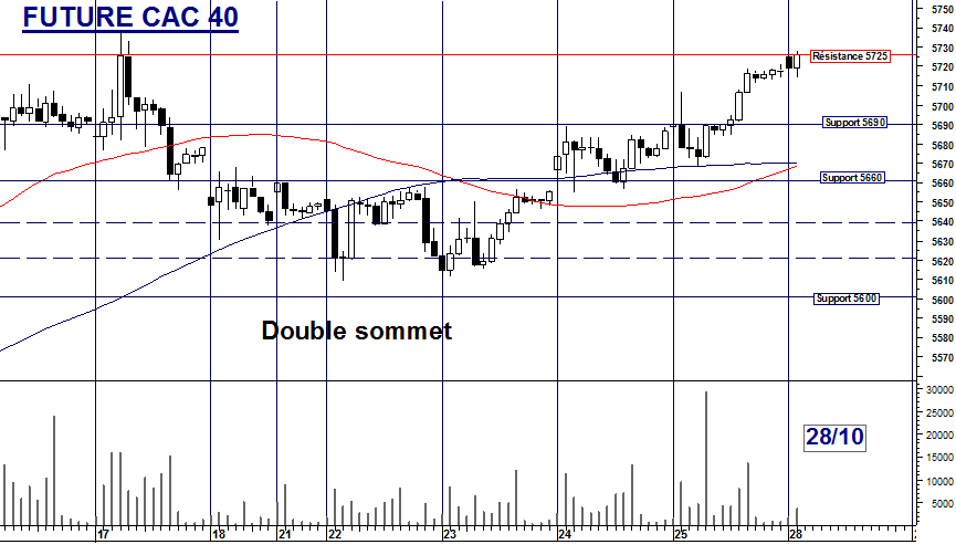 Future CAC 40 : Double sommet