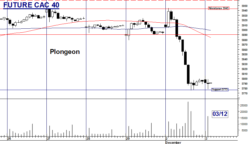 Future CAC 40 : Plongeon