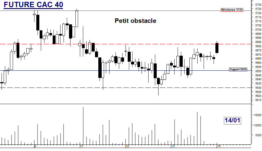 FUTURE CAC 40 : Petit obstacle
