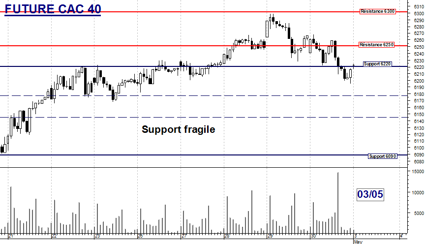FUTURE CAC 40 : Support fragile