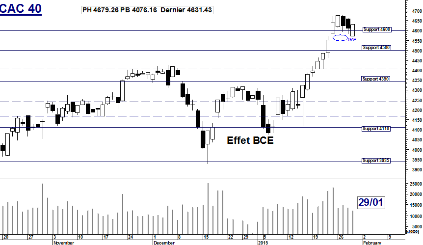 CAC 40 : Effet BCE