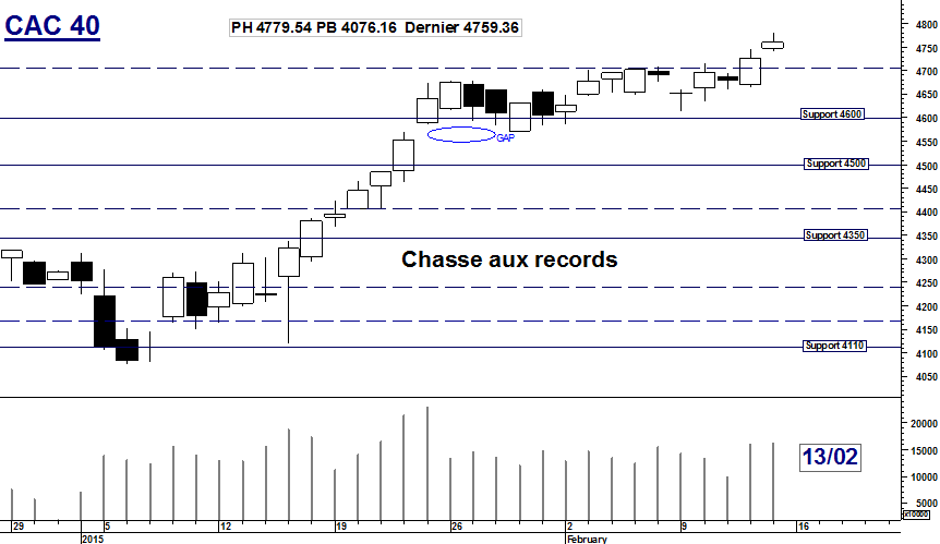 CAC 40 : Chasse aux records