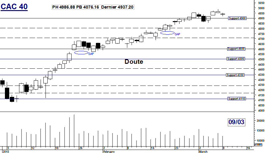 CAC 40 : Doute