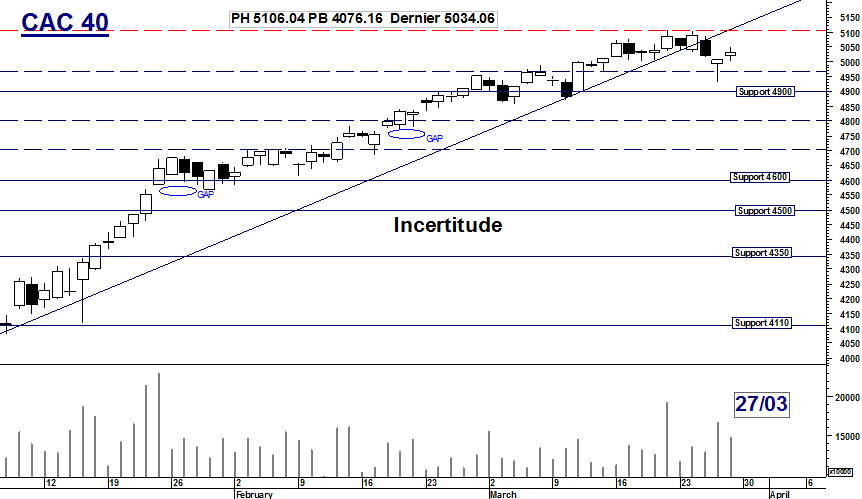 CAC 40 : Incertitude