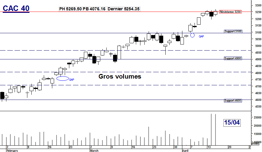 CAC 40 : Gros volumes