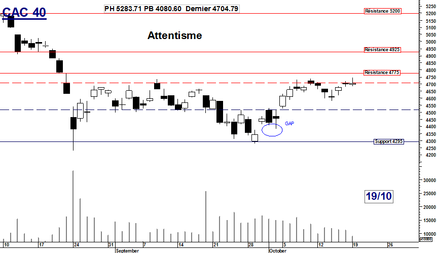 CAC 40 : Attentisme
