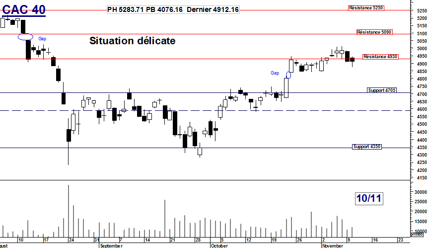 CAC 40 : situation délicate