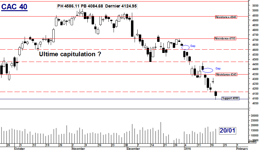 CAC 40 : Ultime capitulation ?