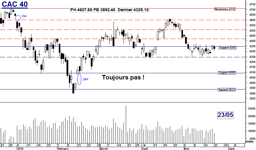 CAC 40 : Toujours pas !
