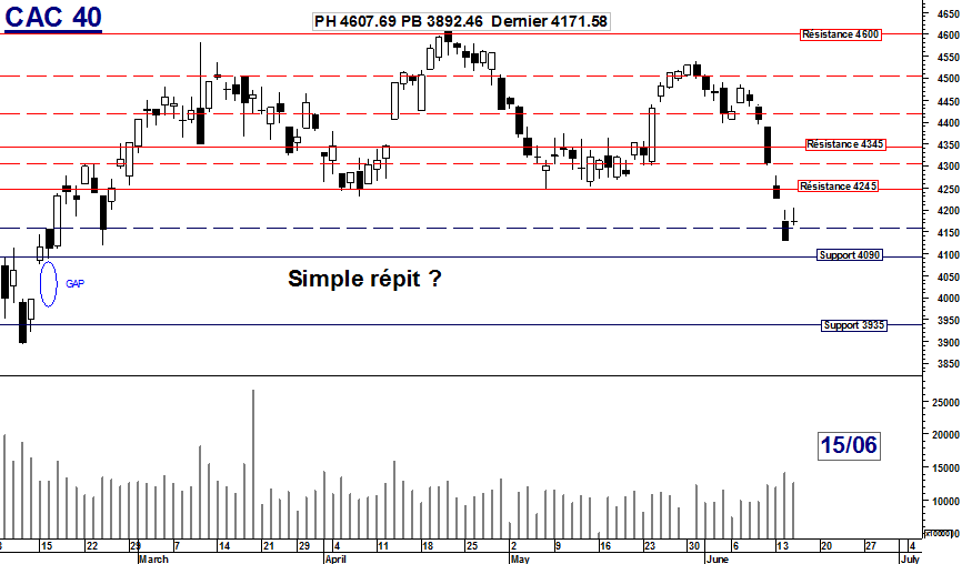 CAC 40 : Simple répit ?