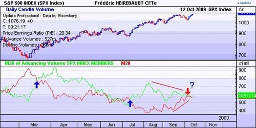 Le SP500 et l'advance decline volume