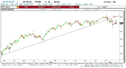 DJ Stoxx 600 et indicateur TD D Wave (vagues d'Elliott)