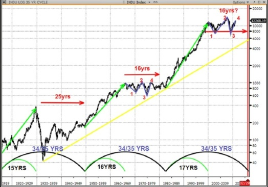 Cycles boursiers : sell in May and go away ?